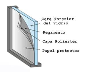 vidrio con laminas de seguridad